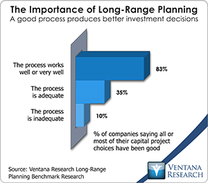 long-range planning