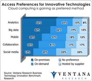 vr_bti_br_access_preferences_for_innovative_technologies