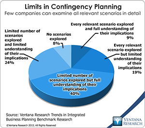 vr_Value_Of_Integrated_Planning_02_limits_in_contingency_planning