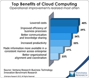 vr_BTI_BR_top_benefits_of_cloud_computing